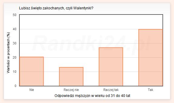 Wykres słupkowy: Nie: 20.3%, Raczej nie: 13%, Raczej tak: 26.9%, Tak: 39.8%
