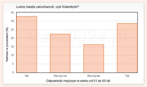 Wykres słupkowy: Nie: 32.7%, Raczej nie: 22.4%, Raczej tak: 16.3%, Tak: 28.6%