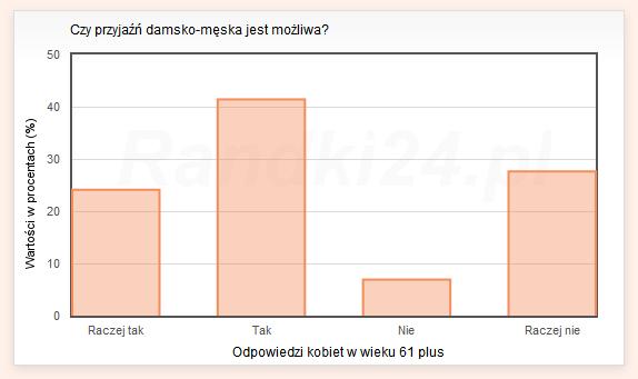 Wykres słupkowy: Raczej tak - 24,1%, Tak - 41,4%, Nie - 6,9%, Raczej nie - 27,6%