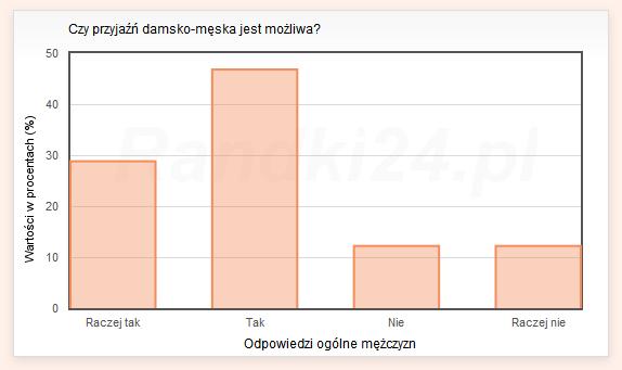 Wykres słupkowy: Raczej tak - 28,8%, Tak - 46,8%, Nie - 12,2%, Raczej nie - 12,2%