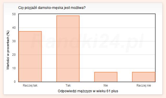 Wykres słupkowy: Raczej tak - 37,2%, Tak - 48,8%, Nie - 7%, Raczej nie - 7%