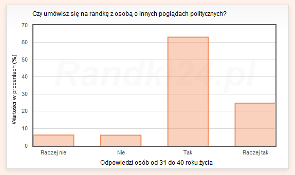 Czy umówisz się na randkę z osobą o innych poglądach politycznych? - odpowiedzi osób od 31 do 40 lat