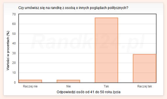 Czy umówisz się na randkę z osobą o innych poglądach politycznych? - odpowiedzi osób od 41 do 50 lat