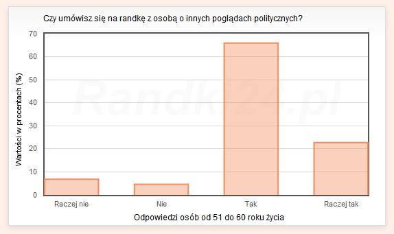 Czy umówisz się na randkę z osobą o innych poglądach politycznych? - odpowiedzi osób od 51 do 60 lat