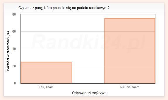 Wykres słupkowy: Tak, znam - 24,6%, Nie, nie znam - 75,4%