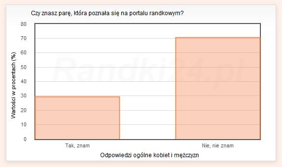 Wykres słupkowy: Tak, znam - 29,4%, Nie, nie znam - 70,6%