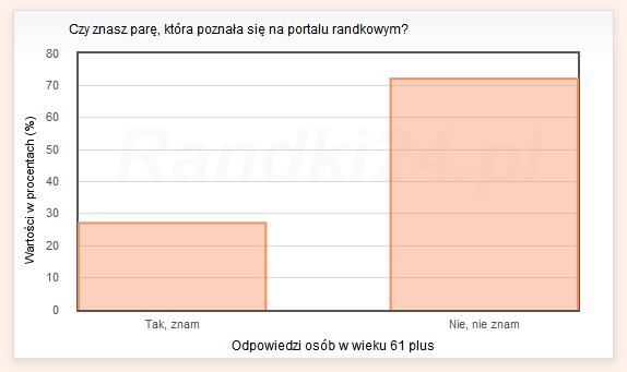 Wykres słupkowy: Tak, znam - 27,1%, Nie, nie znam - 72,9%