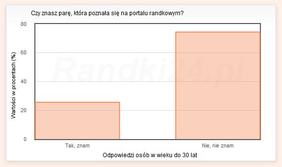 Wykres słupkowy: Tak, znam - 25,6%, Nie, nie znam - 74,4%