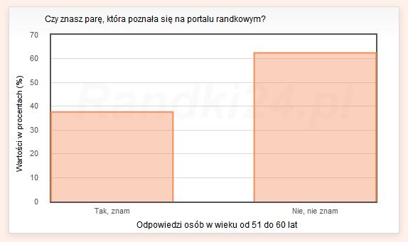 Wykres słupkowy: Tak, znam - 37,6%, Nie, nie znam - 62,4%