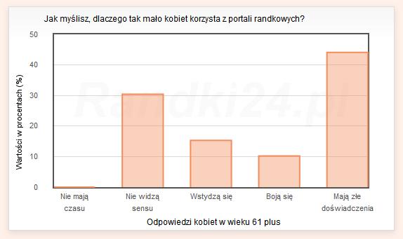 Wykres s�upkowy: Nie maj� czasu - 0%, Nie widz� sensu - 30,4%, Wstydz� si� - 15,3%, Boj� si� - 10,2%, Maj� z�e do�wiadczenia - 44,1%
