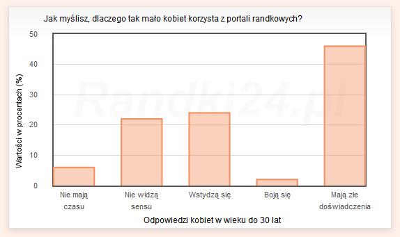 Wykres s�upkowy: Nie maj� czasu - 6%, Nie widz� sensu - 22%, Wstydz� si� - 24%, Boj� si� - 2%, Maj� z�e do�wiadczenia - 46%
