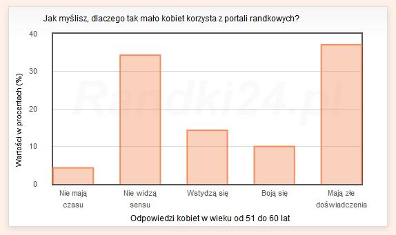 Wykres s�upkowy: Nie maj� czasu - 4,3%, Nie widz� sensu - 34,3%, Wstydz� si� - 14,3%, Boj� si� - 10%, Maj� z�e do�wiadczenia - 37,1%