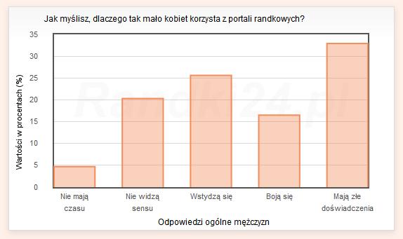 Wykres s�upkowy: Nie maj� czasu - 4,7%, Nie widz� sensu - 20,3%, Wstydz� si� - 25,6%, Boj� si� - 16,5%, Maj� z�e do�wiadczenia - 32,9%