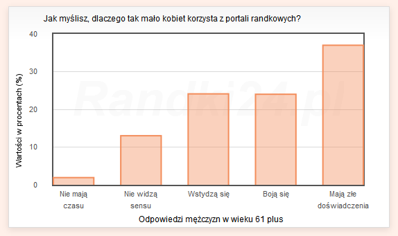 Wykres s�upkowy: Nie maj� czasu - 1,9%, Nie widz� sensu - 13%, Wstydz� si� - 24,1%, Boj� si� - 24%, Maj� z�e do�wiadczenia - 37%