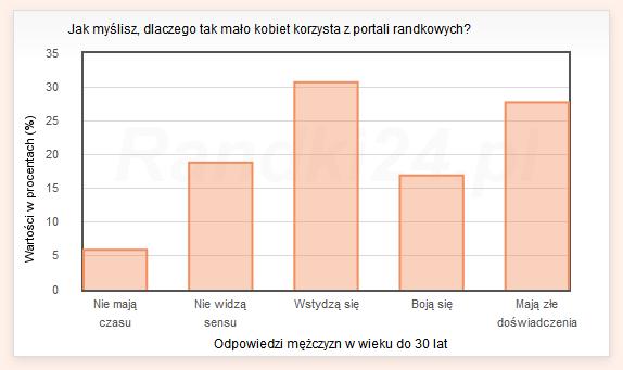 Wykres s�upkowy: Nie maj� czasu - 5,9%, Nie widz� sensu - 18,8%, Wstydz� si� - 30,7%, Boj� si� - 16,9%, Maj� z�e do�wiadczenia - 27,7%