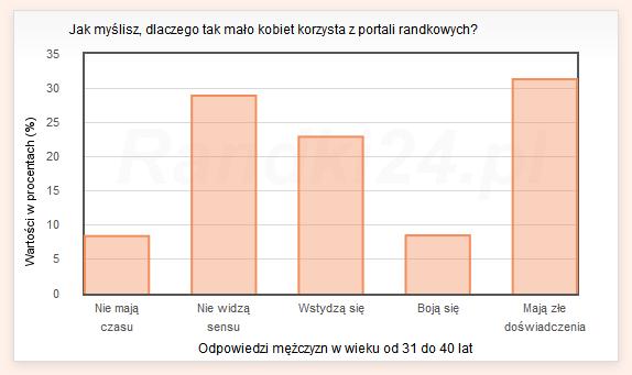 Wykres s�upkowy: Nie maj� czasu - 8,4%, Nie widz� sensu - 28,9%, Wstydz� si� - 22,9%, Boj� si� - 8,5%, Maj� z�e do�wiadczenia - 31,3%
