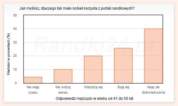 Wykres s�upkowy: Nie maj� czasu - 4,3%, Nie widz� sensu - 10%, Wstydz� si� - 20%, Boj� si� - 25,7%, Maj� z�e do�wiadczenia - 40%