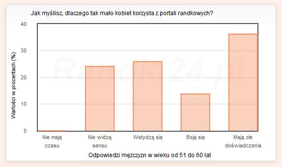 Wykres s�upkowy: Nie maj� czasu - 0%, Nie widz� sensu - 24,1%, Wstydz� si� - 25,9%, Boj� si� - 13,8%, Maj� z�e do�wiadczenia - 36,2%
