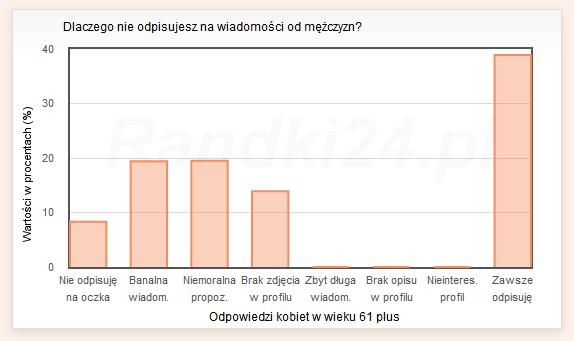 randki24 pl wiadomosci Gorzów Wielkopolski