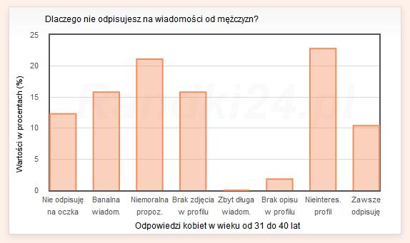 randki24 pl wiadomosci Ruda Śląska