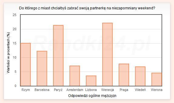 Wykres słupkowy: Rzym - 15%, Barcelona - 12,2%, Paryż - 21,3%, Amsterdam - 7%, Lizbona - 3,5%, Wenecja - 22,1%, Praga - 7,7%, Wiedeń - 6,7%, Werona - 4,5%
