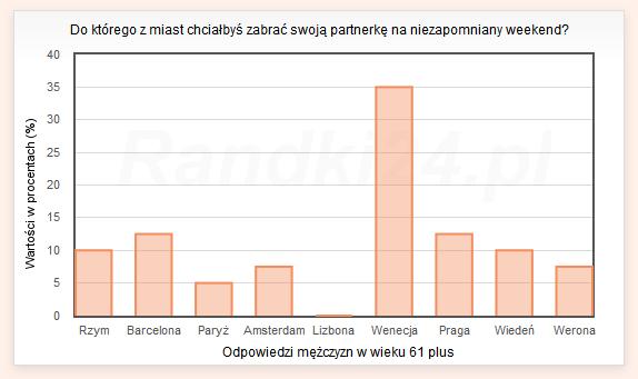 Wykres słupkowy: Rzym - 10%, Barcelona - 12,5%, Paryż - 5%, Amsterdam - 7,5%, Lizbona - 0%, Wenecja - 35%, Praga - 12,5%, Wiedeń - 10%, Werona - 7,5%