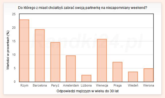 Wykres słupkowy: Rzym - 22,9%, Barcelona - 19,3%, Paryż - 14,5%, Amsterdam - 9,6%, Lizbona - 2,4%, Wenecja - 15,7%, Praga - 7,2%, Wiedeń - 3,6%, Werona - 4,8%