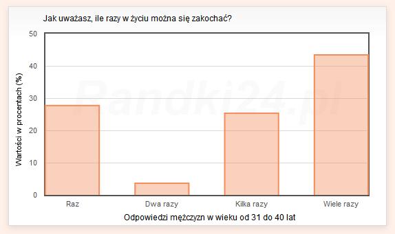 Wykres słupkowy: Raz - 27,7%, Dwa razy - 3,6%, Kilka razy - 25,3%, Wiele razy - 43,4%