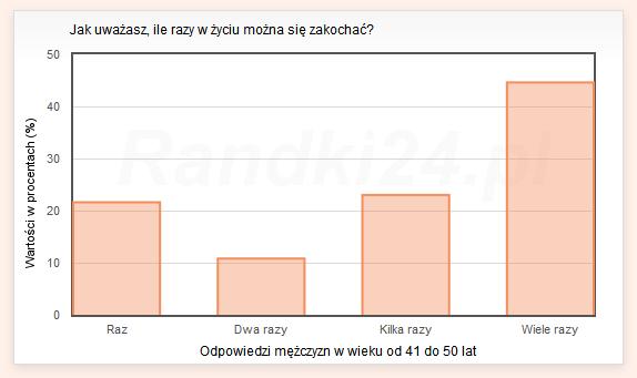 Wykres słupkowy: Raz - 21,6%, Dwa razy - 10,8%, Kilka razy - 23%, Wiele razy - 44,6%