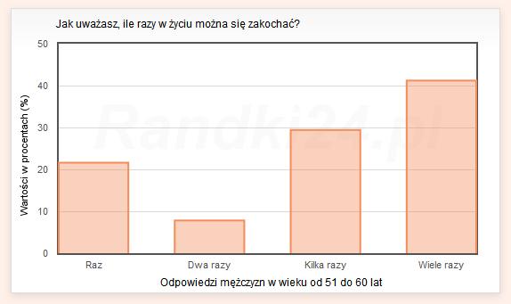 Wykres słupkowy: Raz - 21,6%, Dwa razy - 7,8%, Kilka razy - 29,4%, Wiele razy - 41,2%