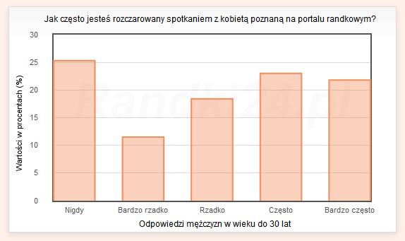 Wykres słupkowy: Nigdy - 25,3%, Bardzo rzadko - 11,5%, Rzadko - 18,4%, Często - 23%, Bardzo często - 21,8%
