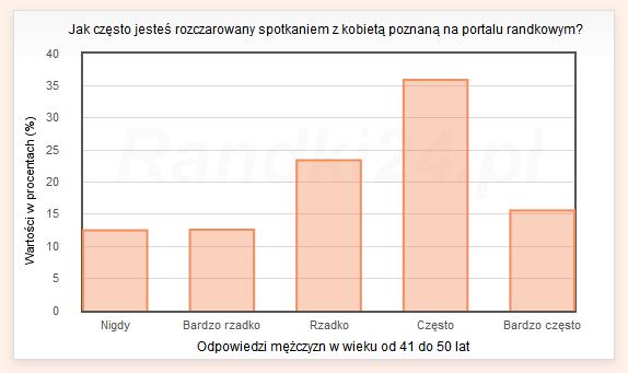 Wykres s�upkowy: Nigdy - 12,5%, Bardzo rzadko - 12,6%, Rzadko - 23,4%, Cz�sto - 35,9%, Bardzo cz�sto - 15,6%