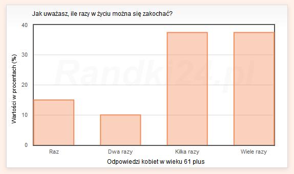 Wykres s�upkowy: Raz - 15%, Dwa razy - 10%, Kilka razy - 37,5%, Wiele razy - 37,5%