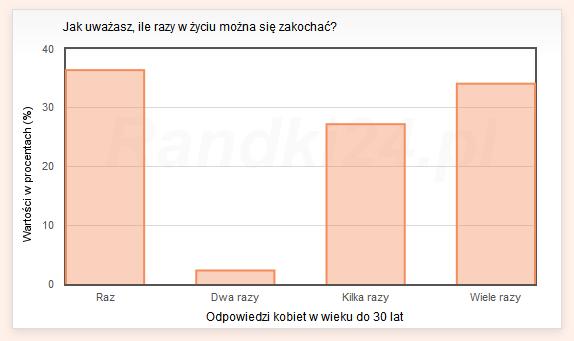 Wykres s�upkowy: Raz - 36,4%, Dwa razy - 2,3%, Kilka razy - 27,2%, Wiele razy - 34,1%