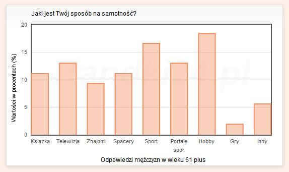 Wykres słupkowy: Książka - 11.1%, Telewizja - 13%, Znajomi - 9.3%, Spacery - 11.1%, Sport - 16.6%, Portale społecznościowe - 13%, Hobby - 18.4%, Gry - 1.9%, Inny - 5.6%