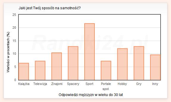 Wykres słupkowy: Książka - 6.4%, Telewizja - 7.2%, Znajomi - 10.4%, Spacery - 12.8%, Sport - 21.6%, Portale społecznościowe - 7.2%, Hobby - 12%, Gry - 12.8%, Inny - 9.6%