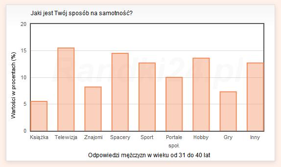 Wykres słupkowy: Książka - 5.5%, Telewizja - 15.5%, Znajomi - 8.2%, Spacery - 14.5%, Sport - 12.7%, Portale społecznościowe - 10%, Hobby - 13.6%, Gry - 7.3%, Inny - 12.7%
