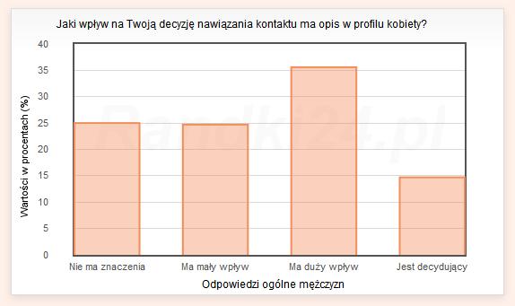 Wykres słupkowy: Nie ma znaczenia - 25%, Ma mały wpływ - 24,7%, Ma duży wpływ - 35,6%, Jest decydujący - 14,7%