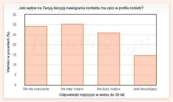 Wykres słupkowy: Nie ma znaczenia - 29,2%, Ma mały wpływ - 30,3%, Ma duży wpływ - 25,9%, Jest decydujący - 14,6%