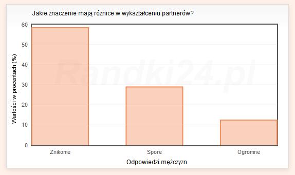 Jakie znaczenie maj� r�nice w wykszta�ceniu partner�w? - wyniki m�czyzn