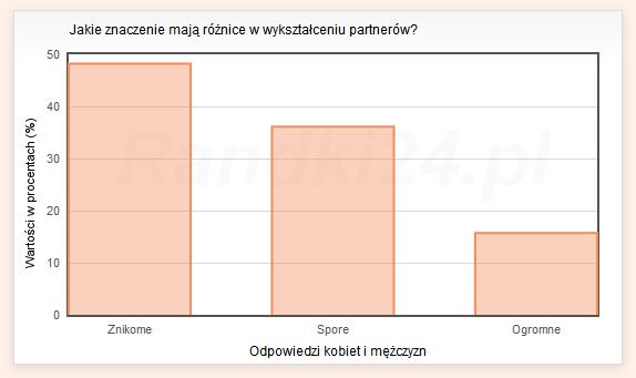 Jakie znaczenie maj� r�nice w wykszta�ceniu partner�w? - wyniki og�lne