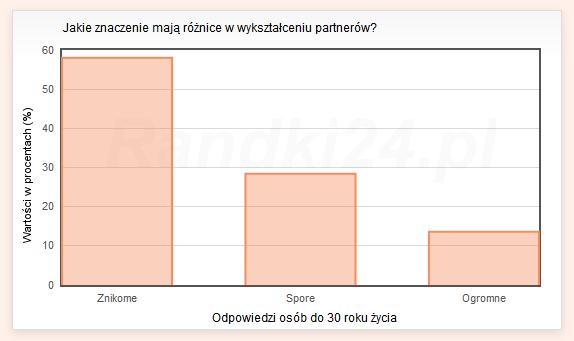 Jakie znaczenie maj� r�nice w wykszta�ceniu partner�w? - wyniki os�b do 30 lat