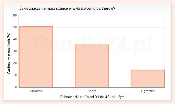 Jakie znaczenie maj� r�nice w wykszta�ceniu partner�w? - wyniki os�b od 31 do 40 lat