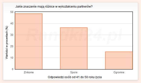 Jakie znaczenie maj� r�nice w wykszta�ceniu partner�w? - wyniki os�b od 41 do 50 lat