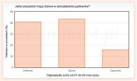 Jakie znaczenie maj� r�nice w wykszta�ceniu partner�w? - wyniki os�b od 51 do 60 lat