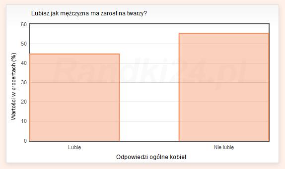 Wykres słupkowy: Lubię - 44,7%, Nie lubię - 55,3%