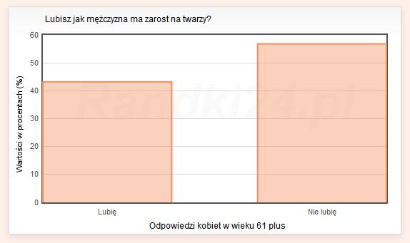 Wykres słupkowy: Lubię - 43,2%, Nie lubię - 56,8%