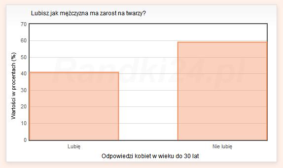 Wykres słupkowy: Lubię - 40,9%, Nie lubię - 59,1%