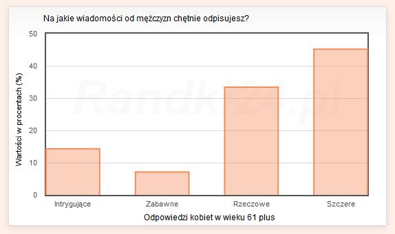 randki24 pl wiadomosci Białystok