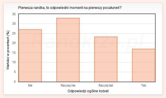 Wykres s�upkowy: Nie - 27%, Raczej nie - 32,9%, Raczej tak - 23,2%, Tak - 16,9%
